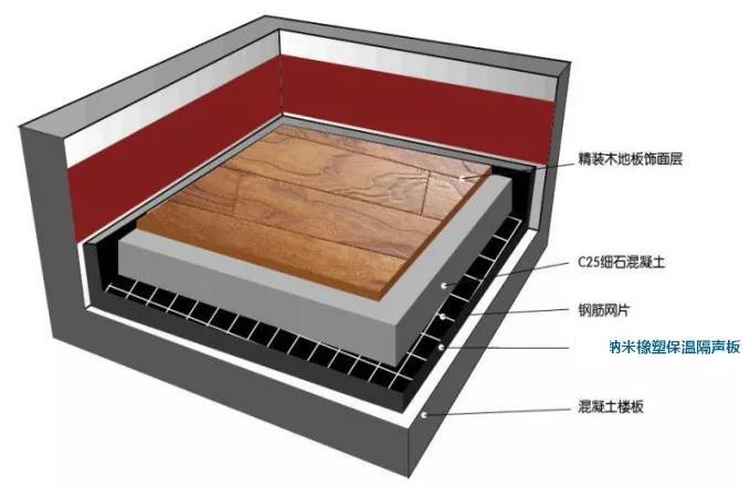 橡塑楼地面隔音保温板