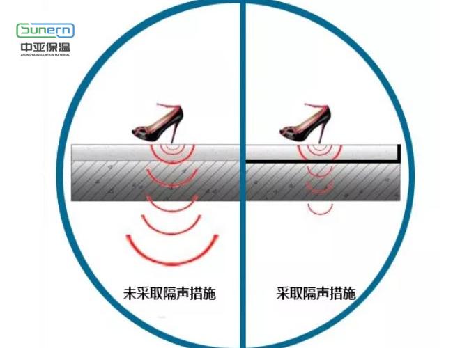 隔声橡塑保温板的隔声作用