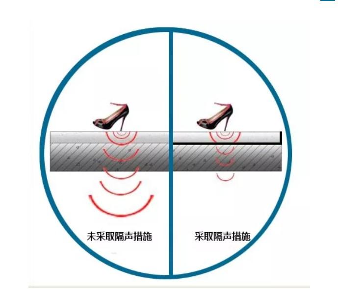 地面橡塑保温板隔音原理